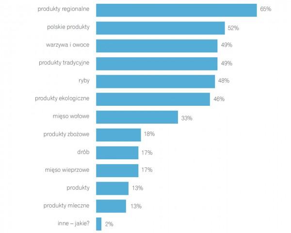 O których produktach Twoim zdaniem za mało się informuje (Konsument w gąszczu informacji - Raport ITBC)