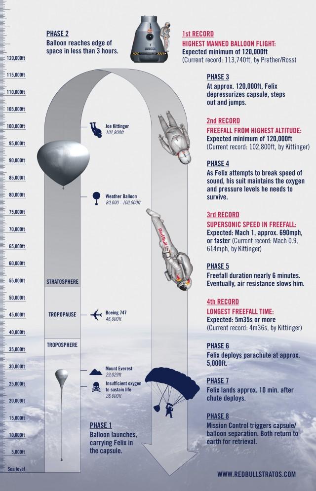 Grafika przedstawiająca skok Felixa Baumgartnera (fot. www.redbullstratos.com)
