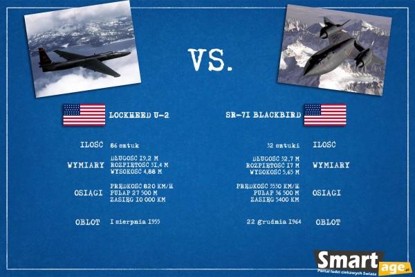 U-2 vs. SR-71