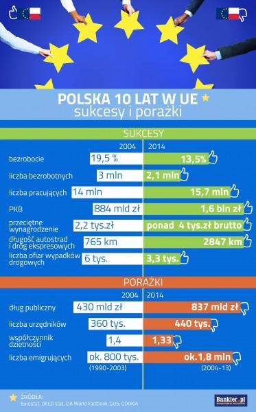 Polska 10 lat w UE - sukcesy i porażki (fot. bankier.pl)