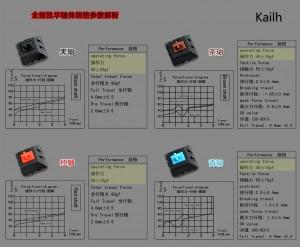 Poradnik zakupowy gracza #3 - przełączniki mechaniczne