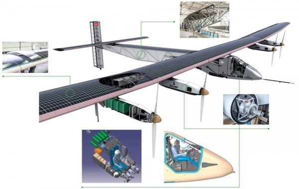 Szczegóły konstrukcyjne Solar Impulse 2
