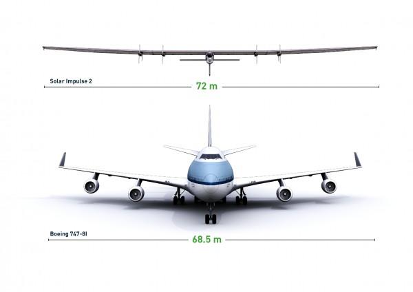 Porównanie wielkości Solar Impulse 2 i Boeinga 747-81