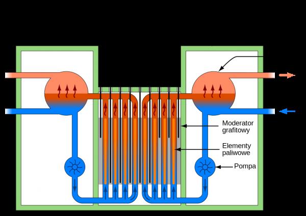 Schemat reaktora RBMK (fot. Wikipedia)