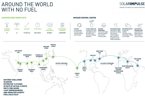 Trasa lotu Solar Impulse 2 wraz z informacjami na temat dotychczasowego przebiegu wyprawy