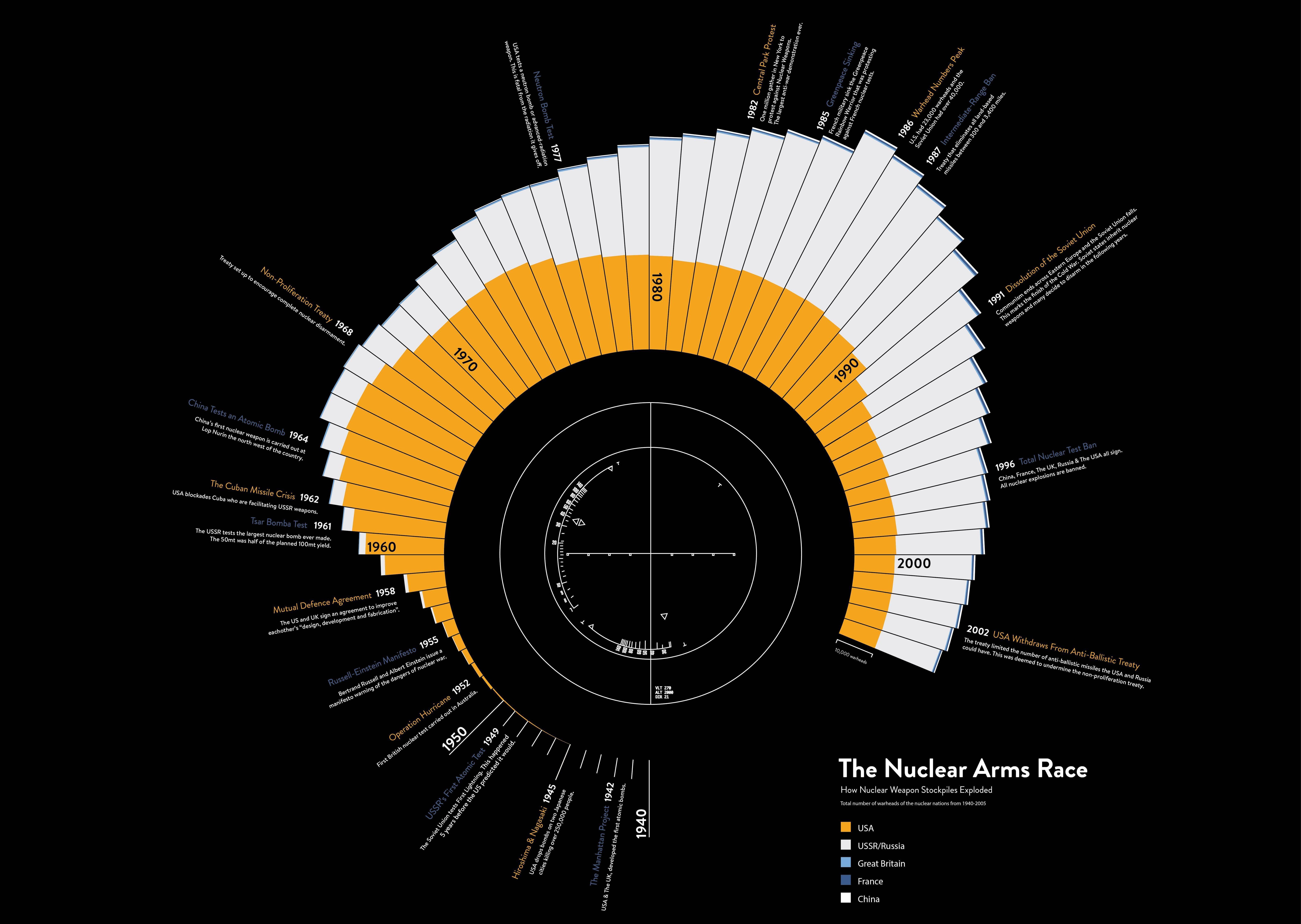 Ilość głowic nuklearnych na świecie na przestrzeni lat