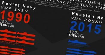 Rosyjska flota - 1990-2015 - infografika