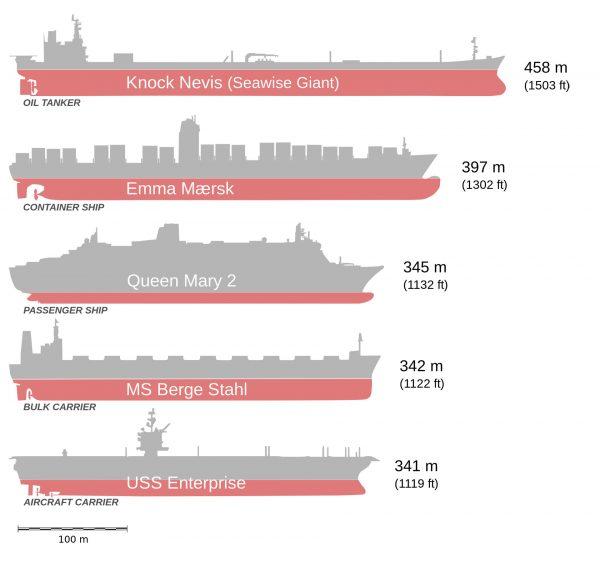 Seawise Giant w porównaniu do jednych z największych statków na świecie