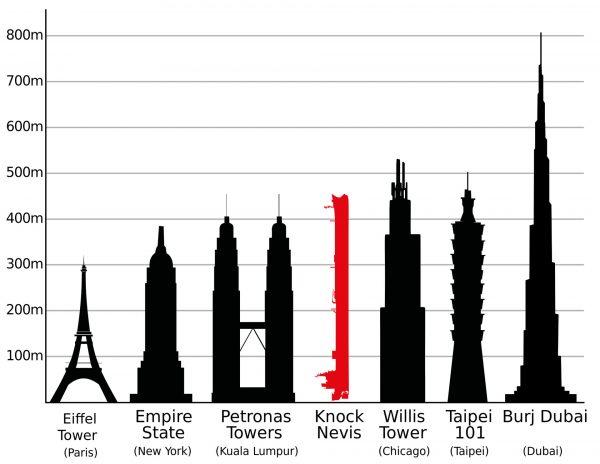 Seawise Giant w porównaniu do jednych z najwyższych budynków na świecie
