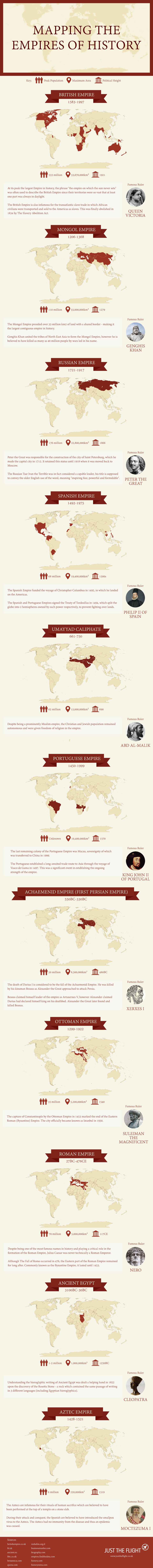 Największe imperia w historii (fot. justtheflight.co.uk)
