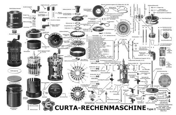 Schemat przedstawiający kalkulator mechaniczny Kurta Type I