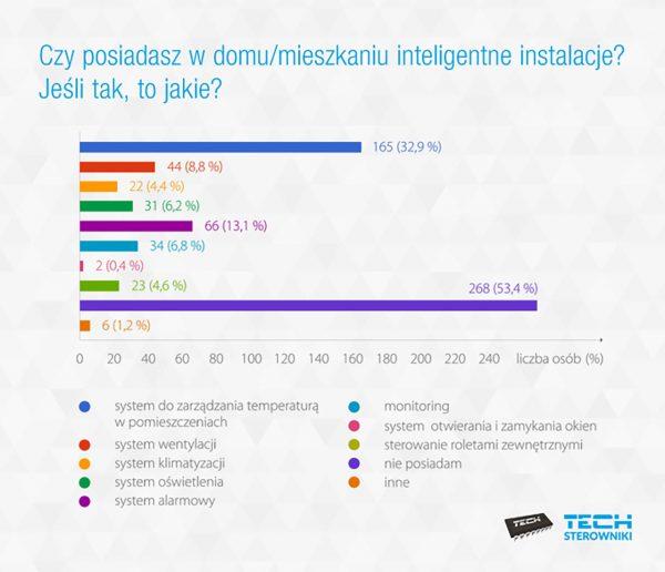 Niecała połowa ankietowanych posiada w domach inteligentne instalacje do sterowania ogrzewaniem (fot. Tech Sterowniki)