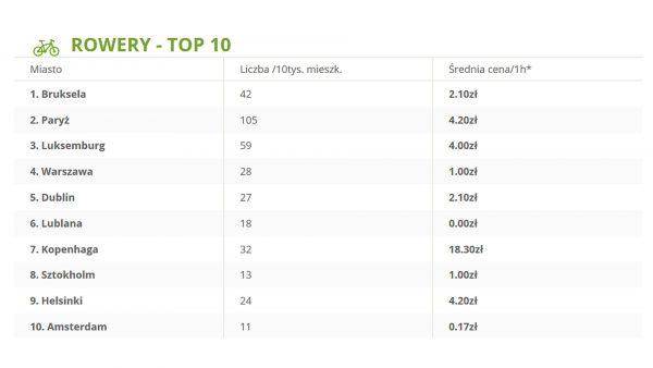 Rowery TOP 10 (fot. shopalike.pl)