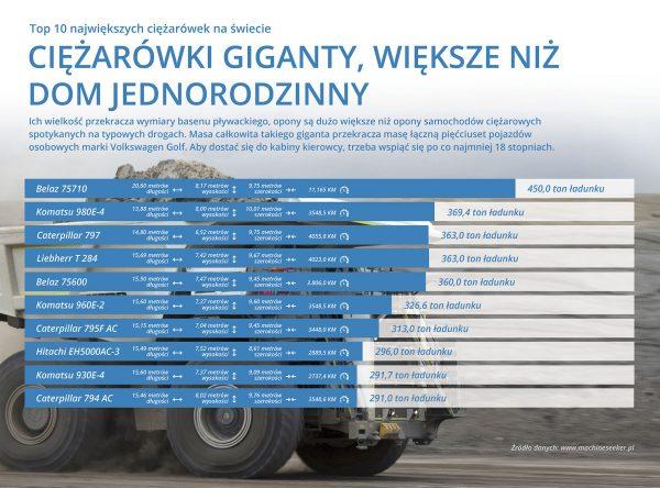 10 największych ciężarówek na świecie (fot. machineseeker.pl)