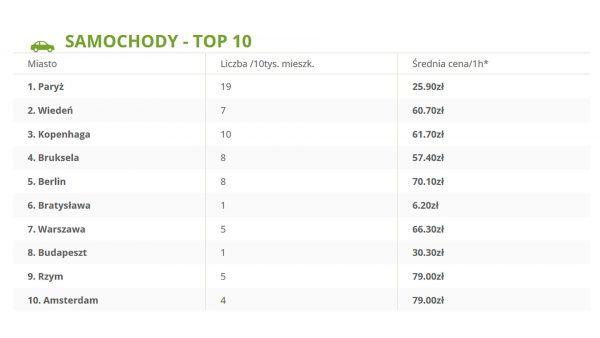 Samochody TOP 10 (fot. shopalike.pl)