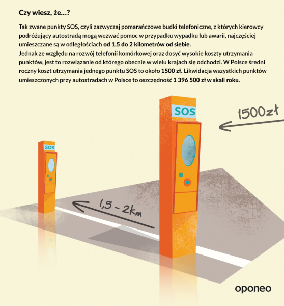 Punkty SOS przy autostradach (fot. Oponeo.pl)