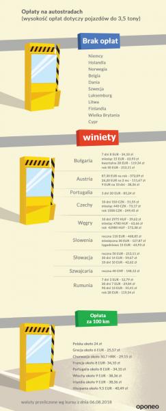 Opłaty na autostradach(fot. Oponeo.pl)