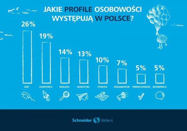 Jakie profile osobowości występują w Polsce?