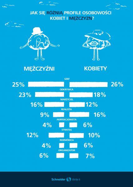 Jak się różnią profile osobowości kobiet i mężczyzn?