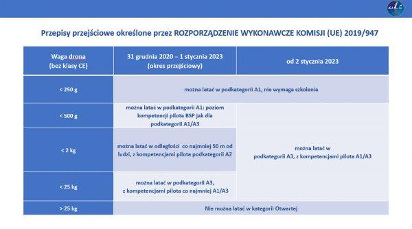 Kategorie dronów wg. wagi, uprawnienia i okres ich obowiązywania